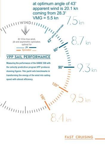 VPP Sail Performance